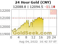 GoldSeek.com provides you with the information to make the right decisions on your Chinese Yuan Gold 24 Hour investments