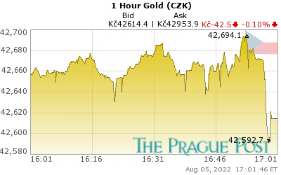 GoldSeek.com provides you with the information to make the right decisions on your Czech koruna Gold 1 Hour investments