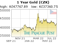 GoldSeek.com provides you with the information to make the right decisions on your Czech koruna Gold 1 Year investments