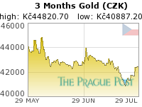 GoldSeek.com provides you with the information to make the right decisions on your Czech koruna Gold 3 Month investments