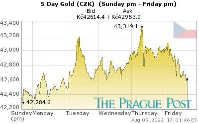 Czech koruna Gold 5 Day