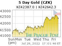 GoldSeek.com provides you with the information to make the right decisions on your Czech koruna Gold 5 Day investments