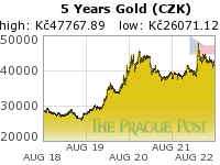 GoldSeek.com provides you with the information to make the right decisions on your Czech koruna Gold 5 Year investments