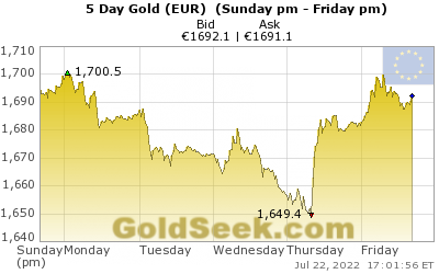 GoldSeek.com provides you with the information to make the right decisions on your Euro Gold 5 Day investments