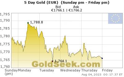 live euro price