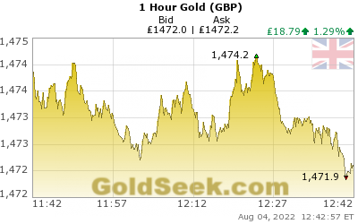 GoldSeek.com provides you with the information to make the right decisions on your British Pound Gold 1 Hour investments