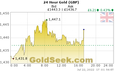 British Pound Gold 24 Hour