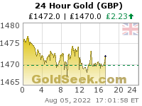 GoldSeek.com provides you with the information to make the right decisions on your British Pound Gold 24 Hour investments