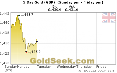 GoldSeek.com provides you with the information to make the right decisions on your British Pound Gold 5 Day investments