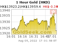 GoldSeek.com provides you with the information to make the right decisions on your Hong Kong $ Gold 1 Hour investments