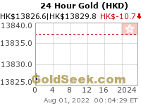 GoldSeek.com provides you with the information to make the right decisions on your Hong Kong $ Gold 24 Hour investments