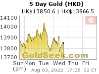 GoldSeek.com provides you with the information to make the right decisions on your Hong Kong $ Gold 5 Day investments