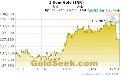 GoldSeek.com provides you with the information to make the right decisions on your Rupee Gold 1 Hour investments