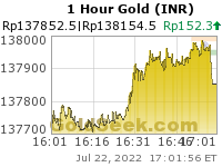 Rupee Gold 1 Hour