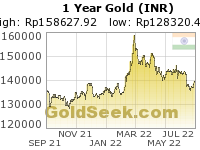 GoldSeek.com provides you with the information to make the right decisions on your Rupee Gold 1 Year investments