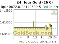 GoldSeek.com provides you with the information to make the right decisions on your Rupee Gold 24 Hour investments