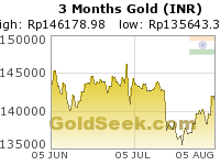 GoldSeek.com provides you with the information to make the right decisions on your Rupee Gold 3 Month investments