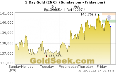 GoldSeek.com provides you with the information to make the right decisions on your Rupee Gold 5 Day investments