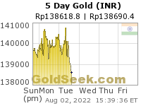Rupee Gold 5 Day