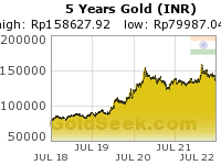 GoldSeek.com provides you with the information to make the right decisions on your Rupee Gold 5 Year investments