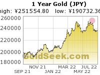 GoldSeek.com provides you with the information to make the right decisions on your Yen Gold 1 Year investments