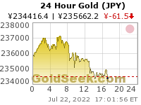 GoldSeek.com provides you with the information to make the right decisions on your Yen Gold 24 Hour investments
