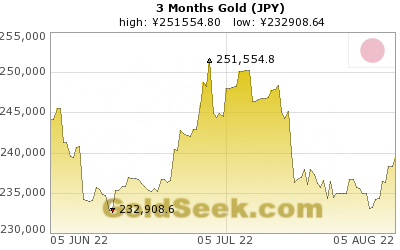 GoldSeek.com provides you with the information to make the right decisions on your Yen Gold 3 Month investments