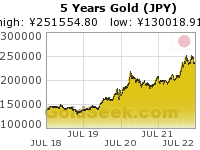 GoldSeek.com provides you with the information to make the right decisions on your Yen Gold 5 Year investments