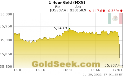 GoldSeek.com provides you with the information to make the right decisions on your Mexican Peso Gold 1 Hour investments
