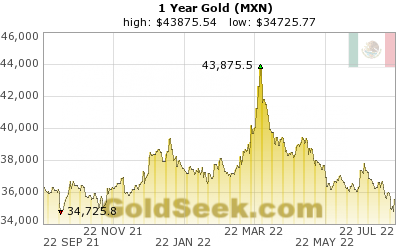 GoldSeek.com provides you with the information to make the right decisions on your Mexican Peso Gold 1 Year investments