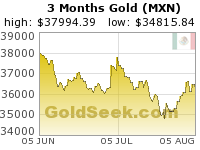 GoldSeek.com provides you with the information to make the right decisions on your Mexican Peso Gold 3 Month investments