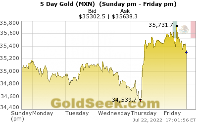 Live Mexican Peso Gold Price Chart 5 Days Intraday