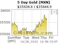 GoldSeek.com provides you with the information to make the right decisions on your Mexican Peso Gold 5 Day investments