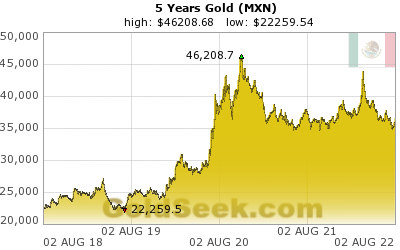 GoldSeek.com provides you with the information to make the right decisions on your Mexican Peso Gold 5 Year investments