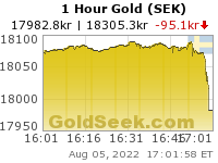 GoldSeek.com provides you with the information to make the right decisions on your Swedish Krona Gold 1 Hour investments