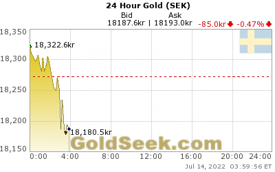 GoldSeek.com provides you with the information to make the right decisions on your Swedish Krona Gold 24 Hour investments
