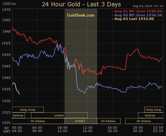 Gold - Last 3 Days