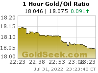 GoldSeek.com provides you with the information to make the right decisions on your Gold/Oil Ratio 1 Hour investments