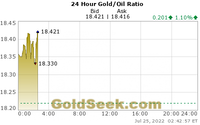 GoldSeek.com provides you with the information to make the right decisions on your Gold/Oil Ratio 24 Hour investments