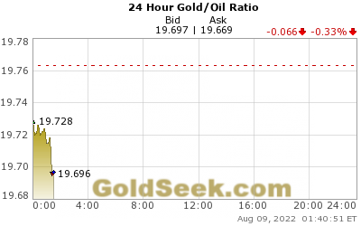Gold/Oil Ratio 24 Hour