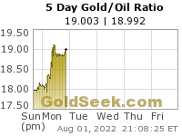 GoldSeek.com provides you with the information to make the right decisions on your Gold/Oil Ratio 5 Day investments