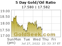 Gold/Oil Ratio 5 Day