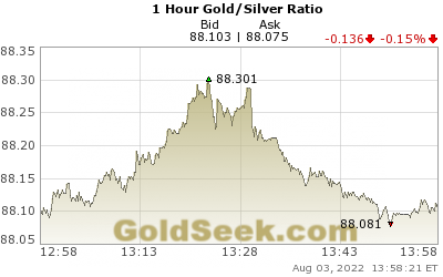GoldSeek.com provides you with the information to make the right decisions on your Gold/Silver Ratio 1 Hour investments