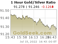 Gold/Silver Ratio 1 Hour