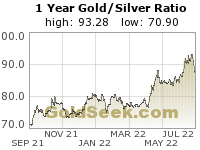GoldSeek.com provides you with the information to make the right decisions on your XAUXAG 1 Year investments