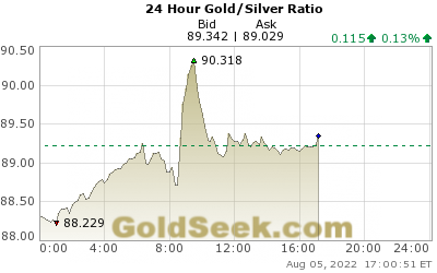 Live 24 Hour Gold to Silver Ratio Index Chart