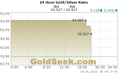GoldSeek.com provides you with the information to make the right decisions on your Gold/Silver Ratio 24 Hour investments