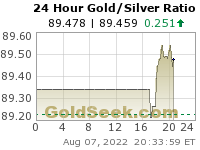 Live Gold to Silver Ratio Price Chart