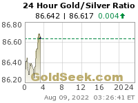 Gold Silver Ratio Chart - Realtime, 24 Hours
