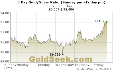 Live 5 Day Gold to Silver Ratio Index Chart